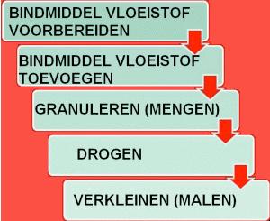 granulatie-2stappen